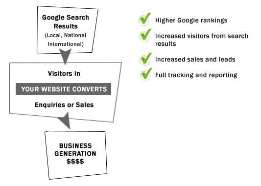 Local SEO Why This Is More Important Than Ever