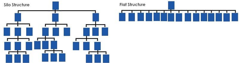 Silo and Flat Structures
